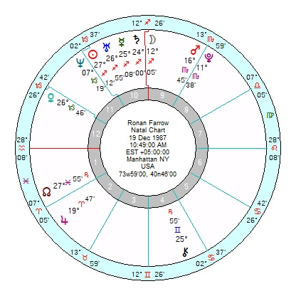 Astrology of Today's News – Page 128 – Astroinform with