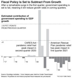 NEW YORK TIMES Economists mostly project that the economy, with strong momentum in the labor market and huge pools of pent-up savings by households, will be strong enough to keep growing despite the fading of the fiscal boost.