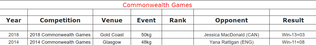 Commonwealth Games Records