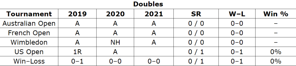 Bianca Andreescu stats in Double