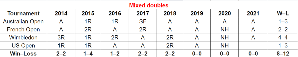 Career States mix doubles