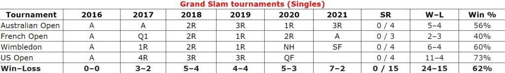 Denis Shapovalov Grand Salm Tournament Single Stats