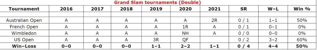 Denis Shapovalov Grand Slam Tournament Double