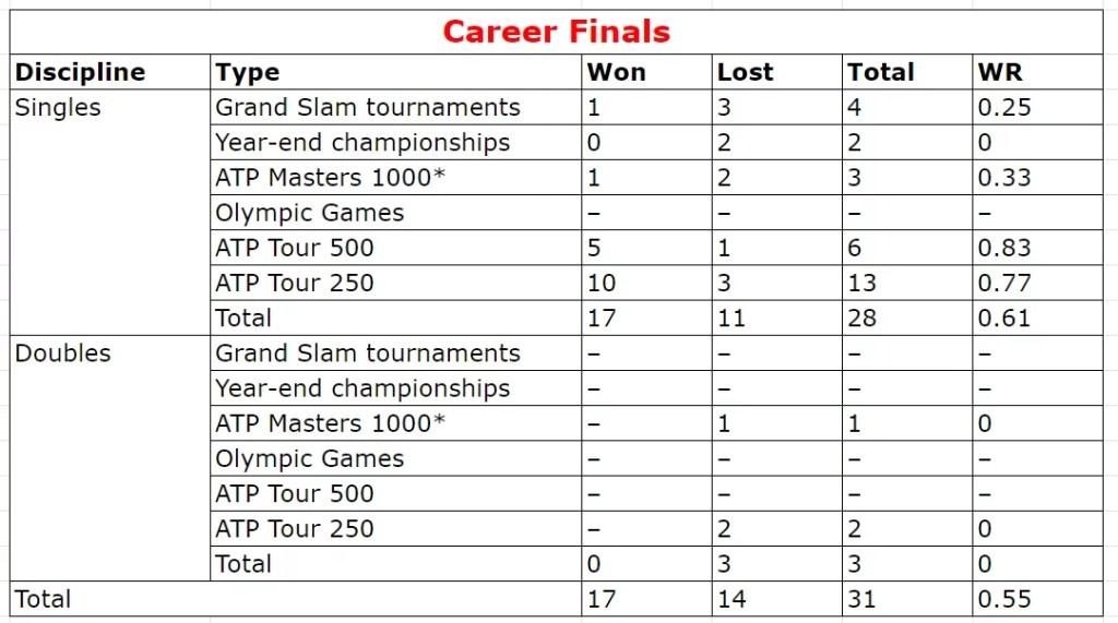 Dominic Thiem career Finals States