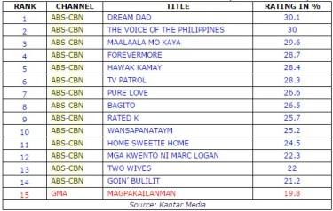 Top15 TV Programs