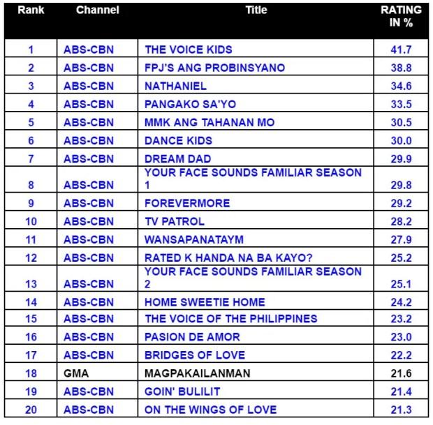 top-10-tv-programs-in-2016