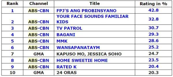 Top 10 Philippine TV Programs in July | Starmometer