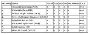 VIVO IPL 2019 Points Table