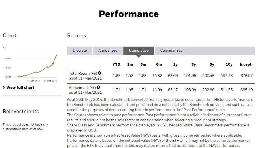 You can easily diversify your portfolio by investing in the iShares Nasdaq 100 ETF.