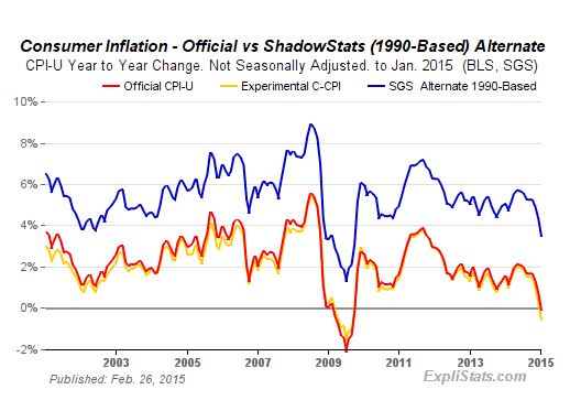 Real inflation is closer to 5%