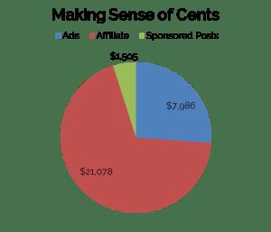 Making Sense of Cents income pie graph www.startamomblog.com 2