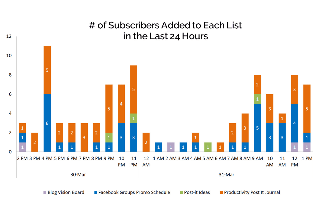 How I gained 100 subscribers in 24 hours