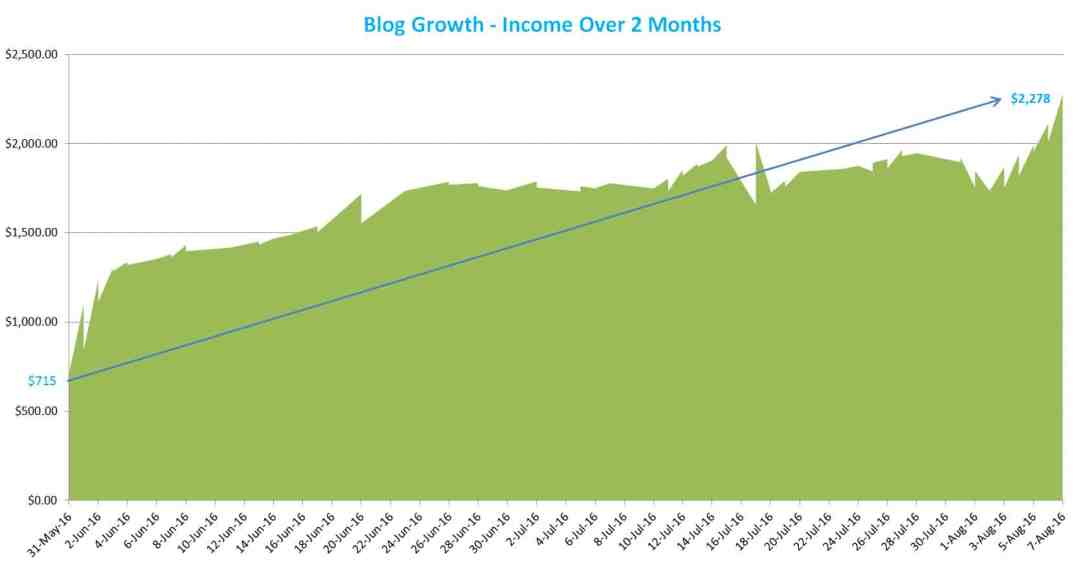 blog growth income report