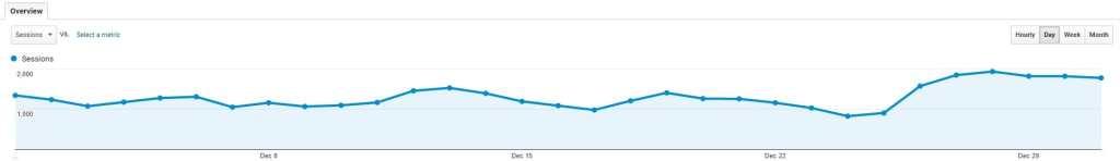 Income Report December Startamomblog