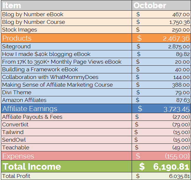 Blog Income Journey Month by Month - How to Make Money with a Mom Blog