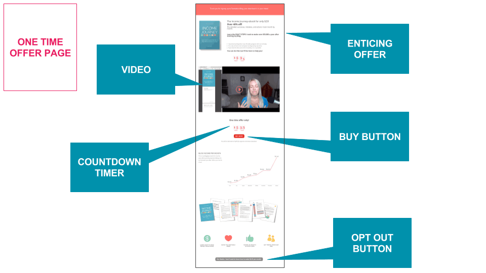 simple one time offer funnel example