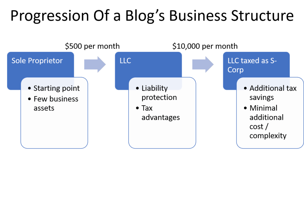 Best Business Structure Bloggers