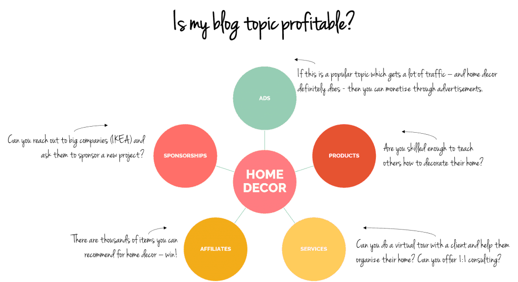 example home decor - is my blog topic profitable