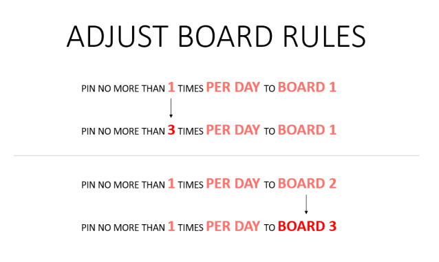 Tailwind Pinterest Looping Strategy adjust boards