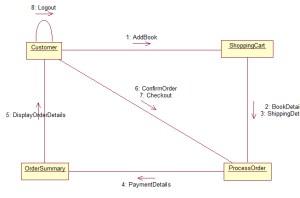 Online bookshop UML diagrams