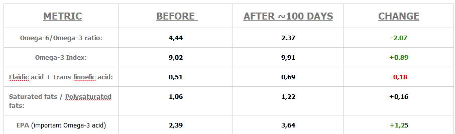 arcticmed omega 3 fatty acid test summary