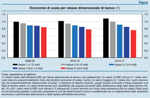 Des économies d'échelle avec les fusions? Uniquement pour les petites et moyennes banques. Parole de Bankitalia