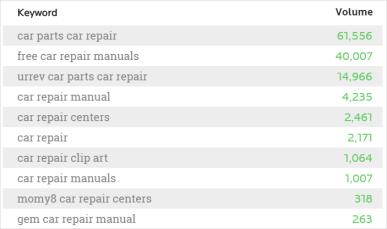 wordtracker car repair