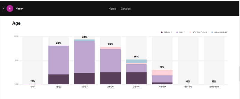 The Prodigy Podcast Inform analytics screenshot