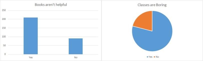 Intital Survey Results