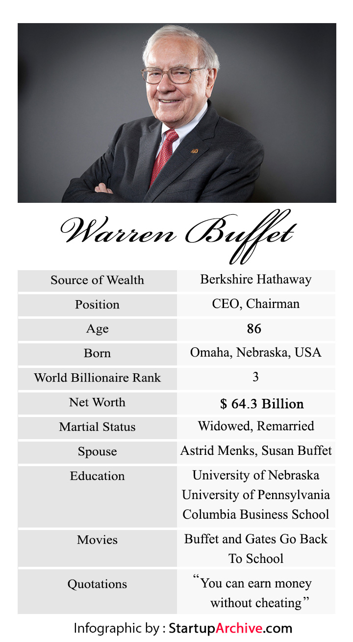 Warren Buffett Biography