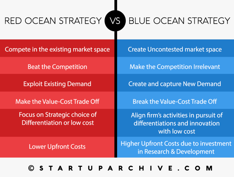Difference between Red Ocean Strategy and Blue Ocean Strategy