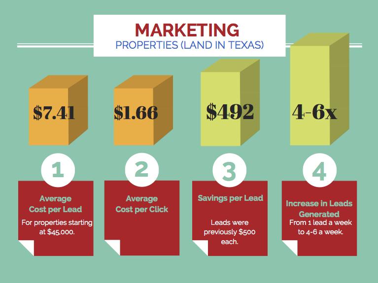 Facebook Campaign Marketing Land Sales In Texas