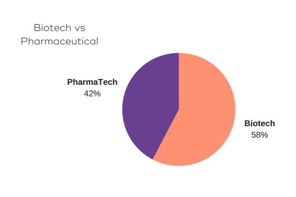 Biotech vs Pharmaceutical