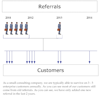 referral network growth