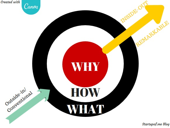 Albert Mai - Start with Why - Golden Circle adapted from Simon Sinek - Created with Canva.com
