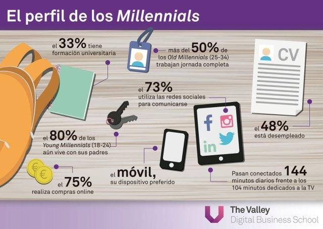 El perfil de los Millennials