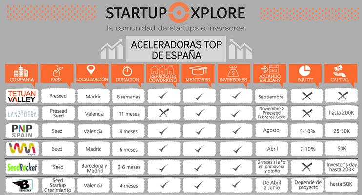 ¿Cuales son las mejores Aceleradoras de Startups en España?