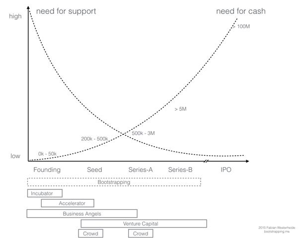 Model Startup phase