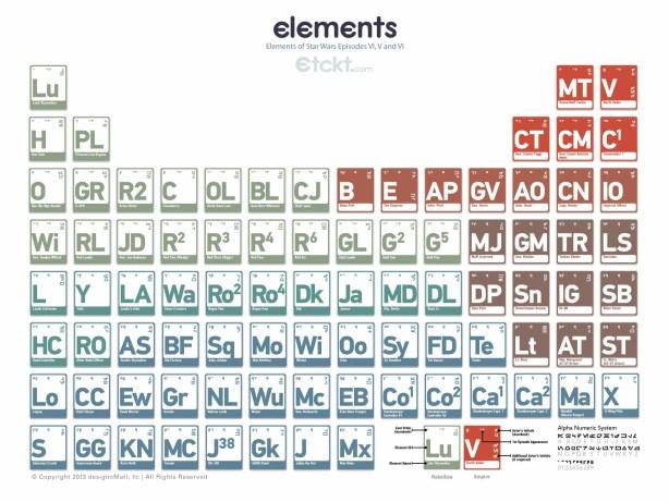 periodicswtable