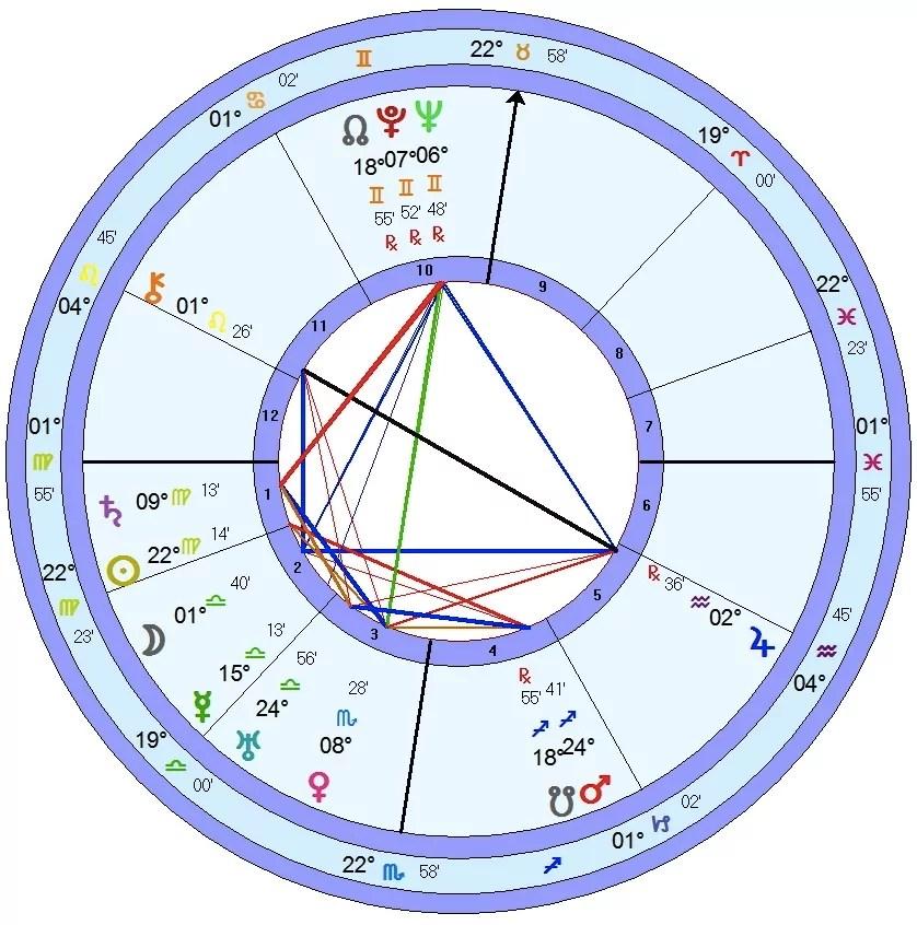 Composite Moon Taurus