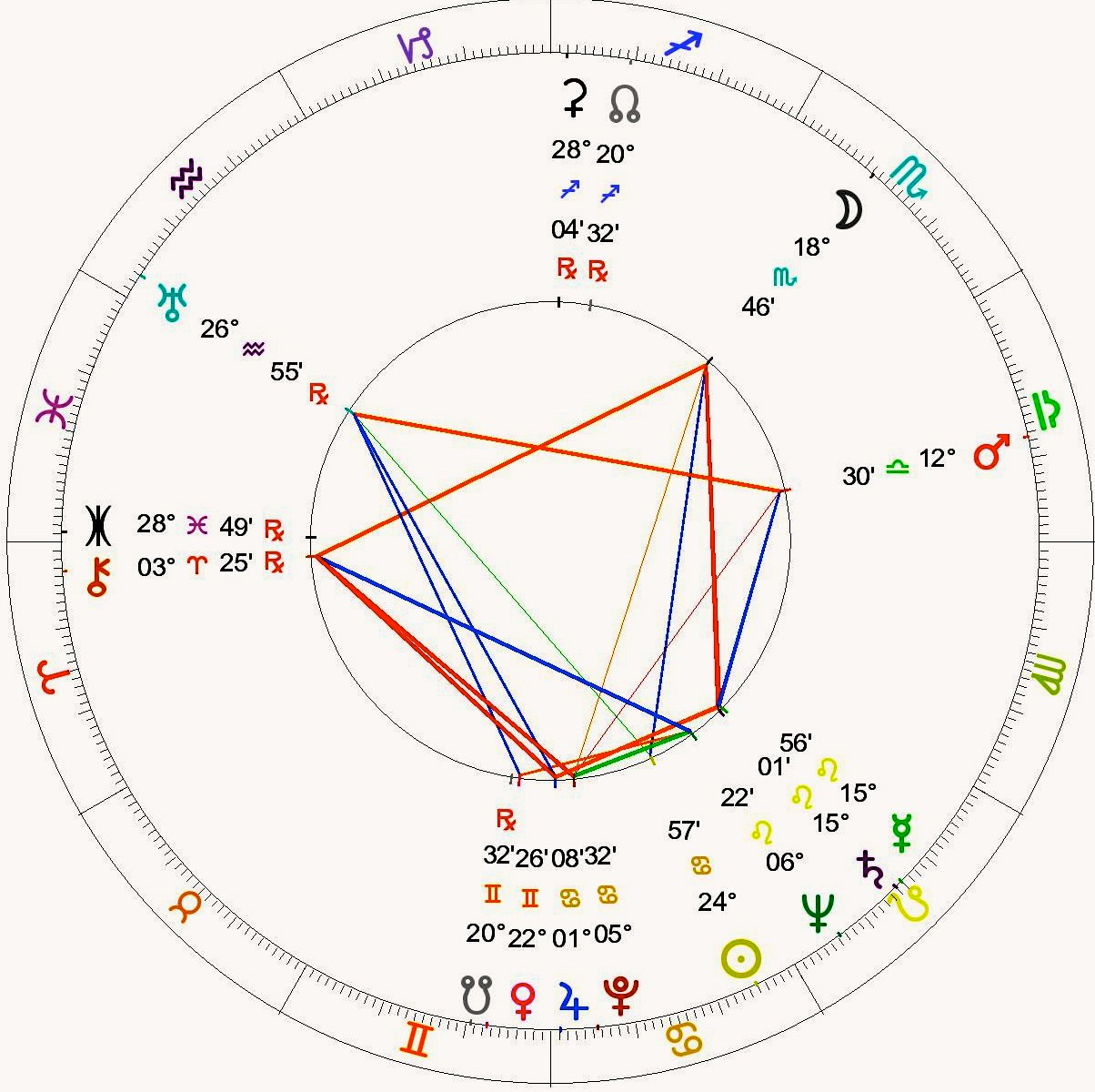 Nelson mandelas astrology chart starzology astrology with heart geenschuldenfo Image collections