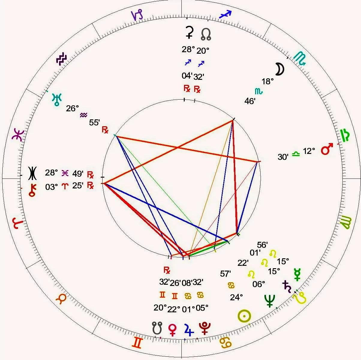 Nelson mandelas astrology chart starzology astrology with heart nvjuhfo Gallery