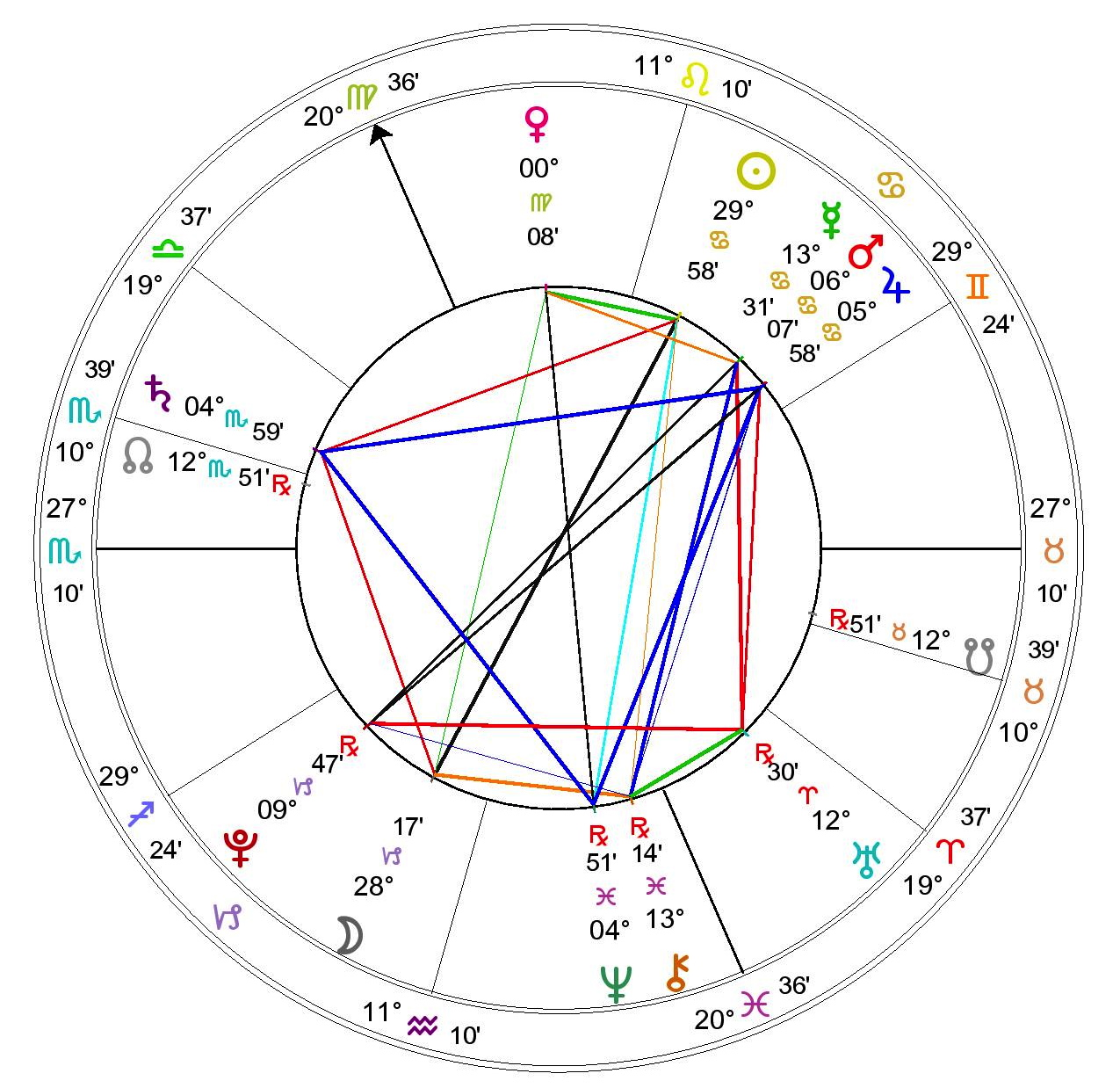 Birth chart calculator astrolumina the ascendant is the sign of the zodiac which rises to the east at the exact time of your birth and thus requires for its calculation that you know the nvjuhfo Images