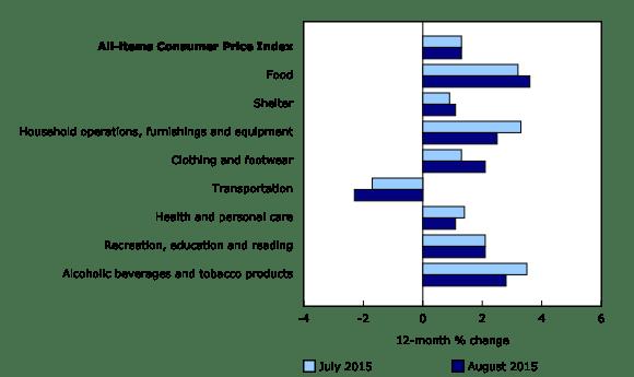 CPI by category