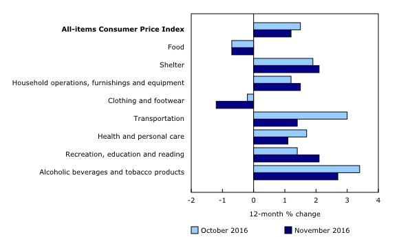 Inflation by Category November 2016