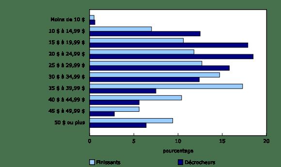 Graphique 1: Répartition des catégories de salaires horaires chez les employés salariés, par statut d'apprenti, Canada