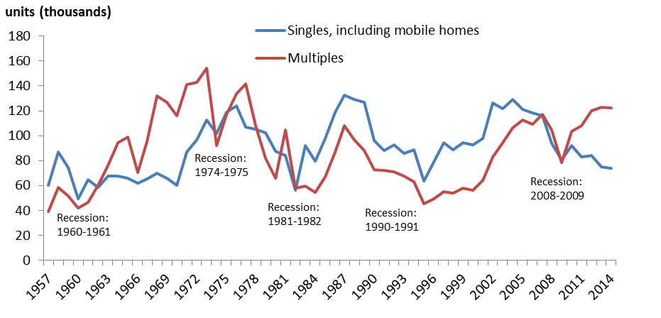Evolution Of Housing In Canada 1957 To 2014