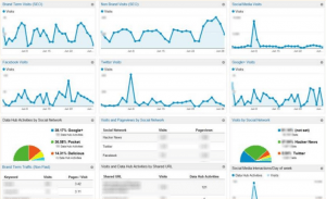 google analytics brand monitoring dashboard