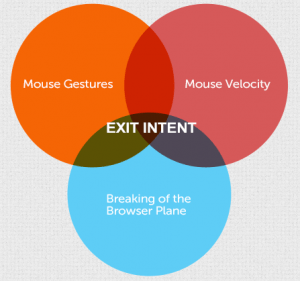 bounce exchange exit intent technology