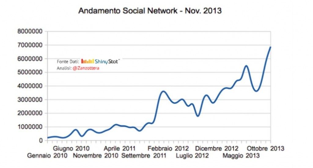 Traffic from Social Networks in Italy 2013